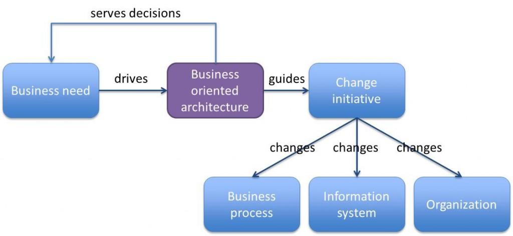 Architecture_role