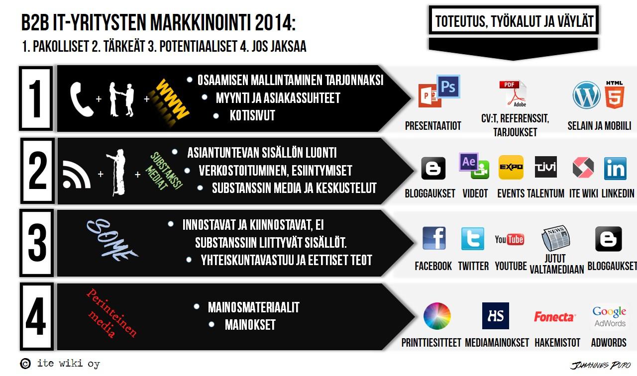 b2b it-palveluiden markkinointi 2014