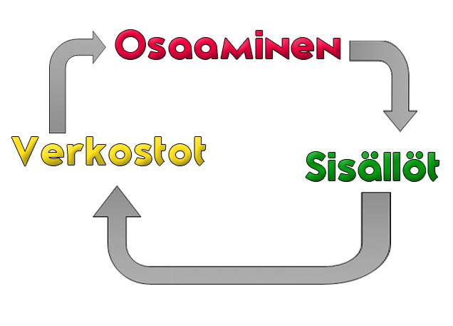 Osaaminen_verkostot_Sisällöt