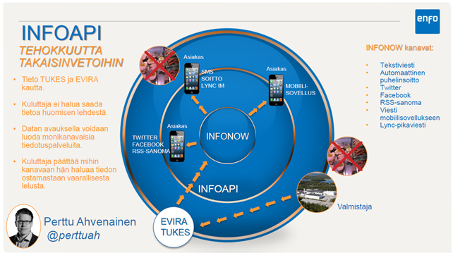 Infoapi-apps4finland
