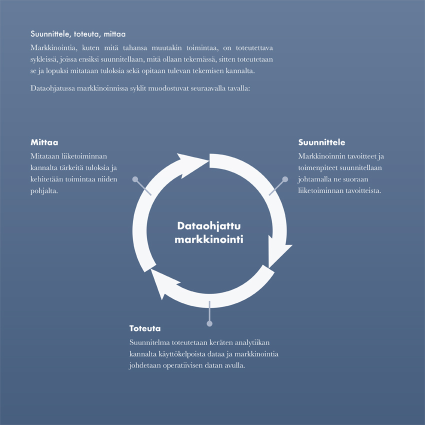 Supersonin liiketoimintamallimallin idea on se, että asiakas saa markkinointialan toimistoja Superskillsin matchmaking-algoritmin avulla.