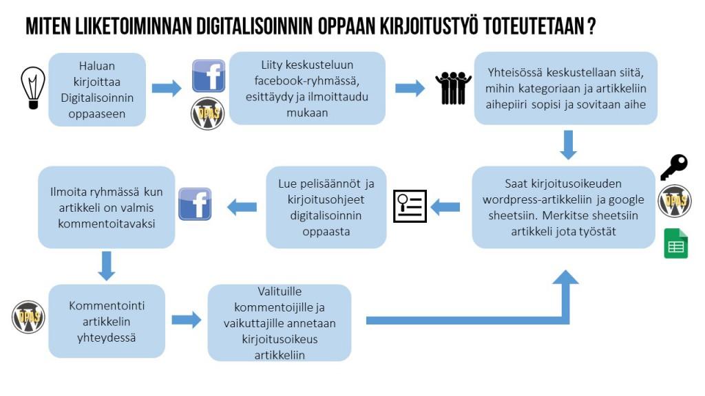 Digitalisoinnin opas kirjoitusprosessi