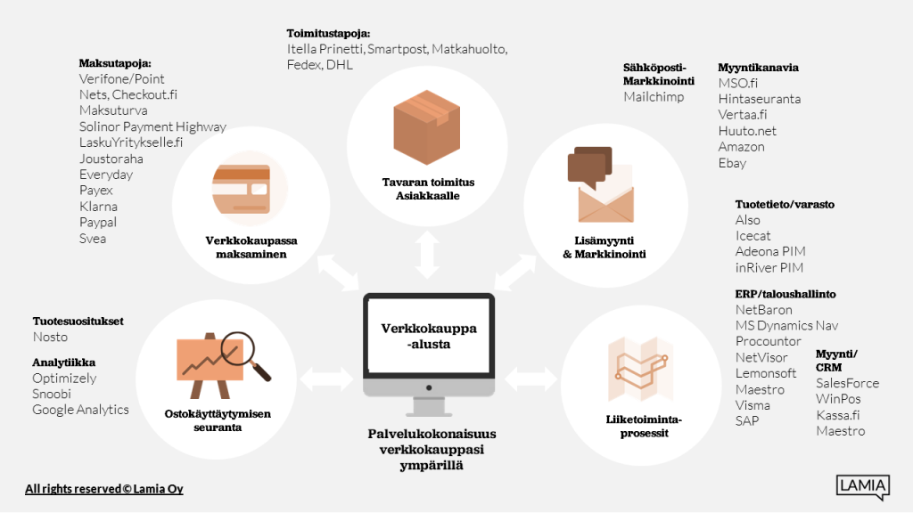 Integraatiot ja moduulit_Lamia Oy