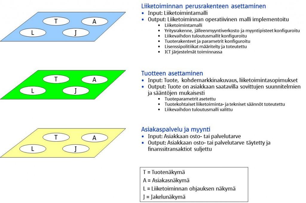 3tasoinen-rakenne-digitaaliselle -tuoteliiketoiminnalle