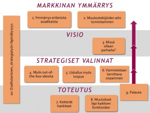 Digital Media Finland Dia5
