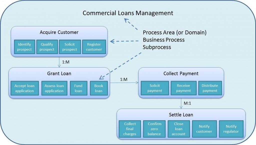 Prosessialue-liiketoimintaprosessi-osaprosessi